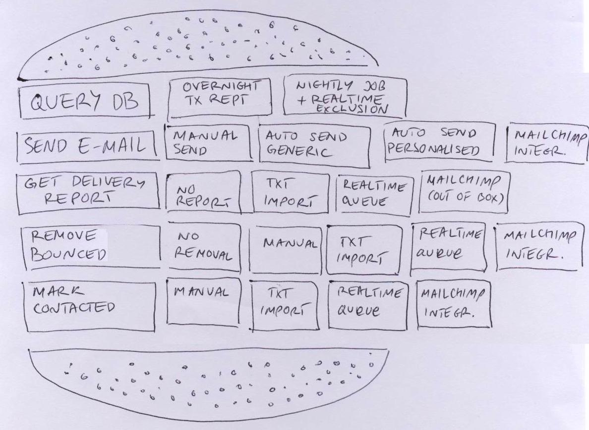 Story writing methods